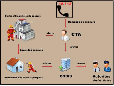 Coordination opérationnelle du SDIS 04