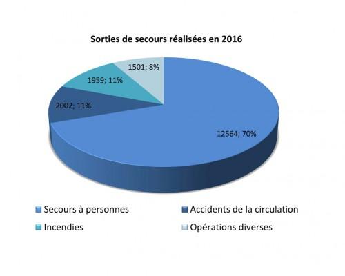 Sorties de secours des Sapeurs-pompiers des Alpes-de-Haute-Provence (SDIS 04) en 2016