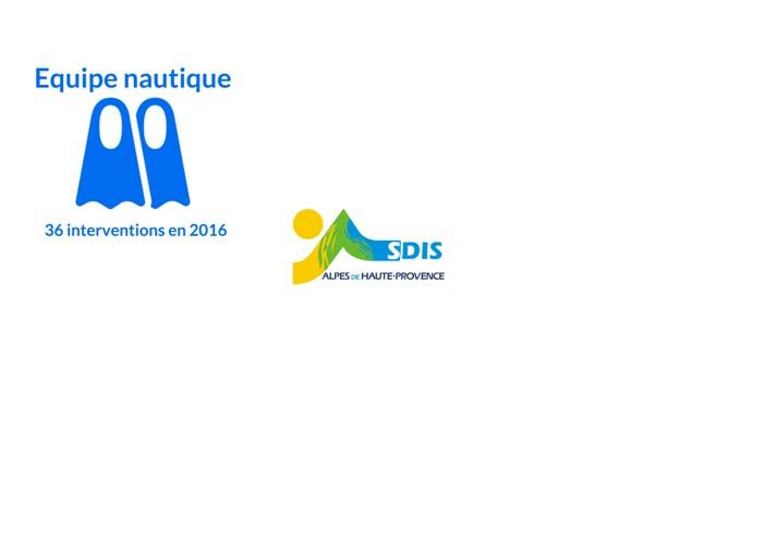 Activité opérationnelle 2016 des équipes spécialisées du SDIS 04 (2/6)