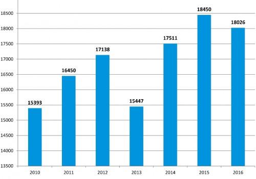 Evolution-sorties-secours-depuis-2010