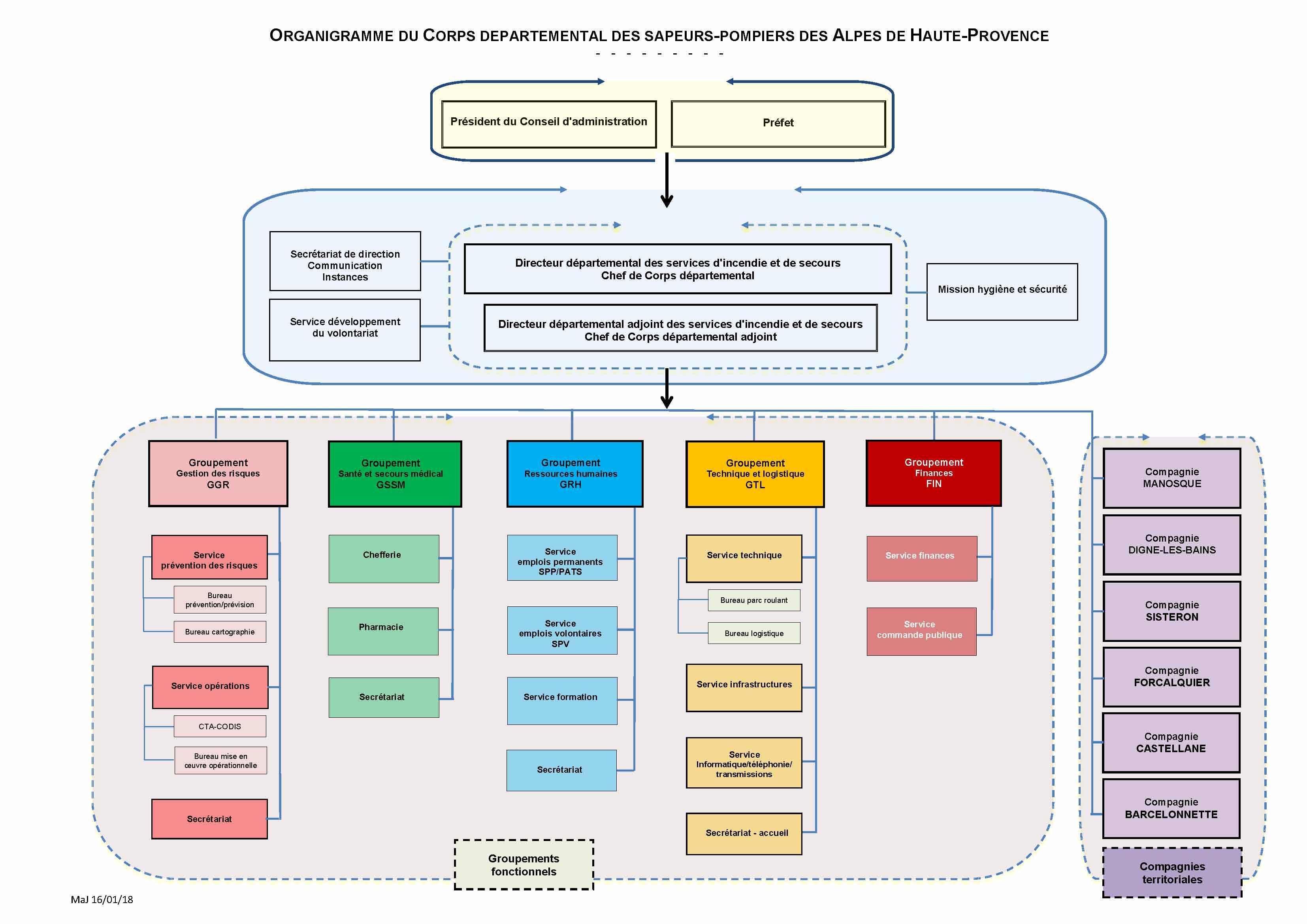 Organigramme  du CDSP 04
