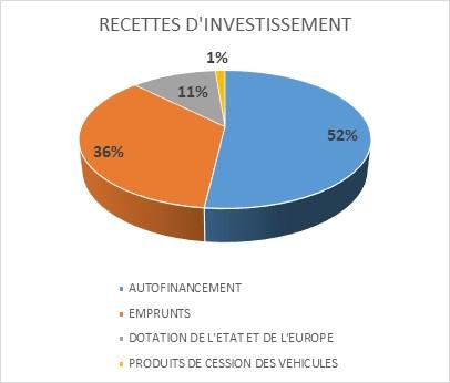 recettes investissements