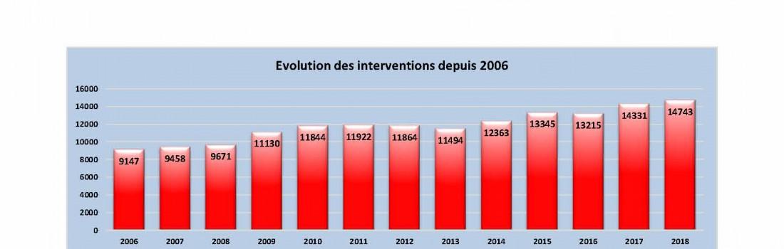 Evolution sur 10 ans