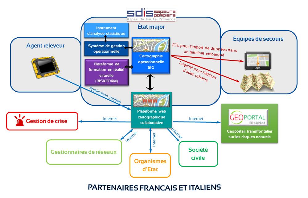 Schema-actions-SDIS04-RiskGest