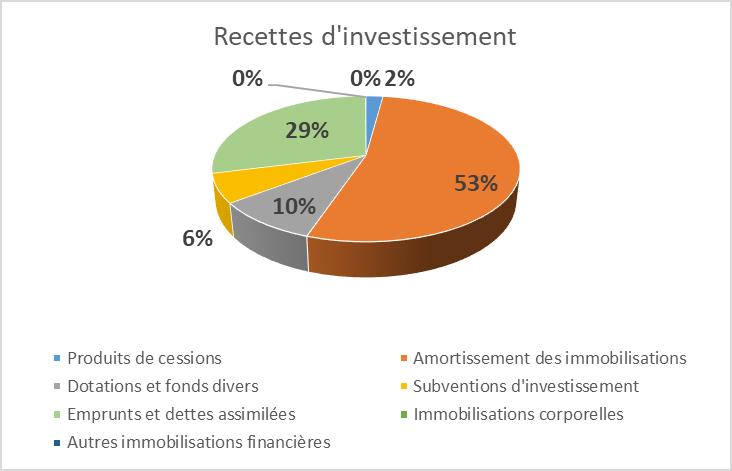 recettes investissement
